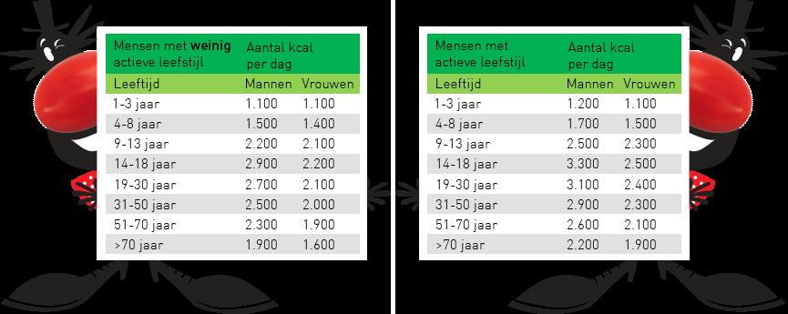 Het aanbevolen aantal calorieën per dag, verdeeld naar leeftijd, geslacht en leefstijl