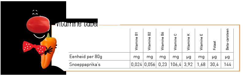 Vitamines paprika