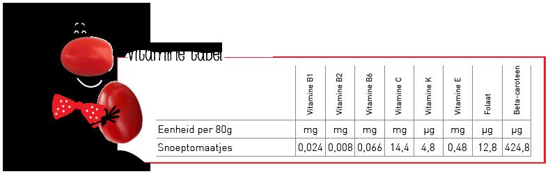 Vitamines tomaat